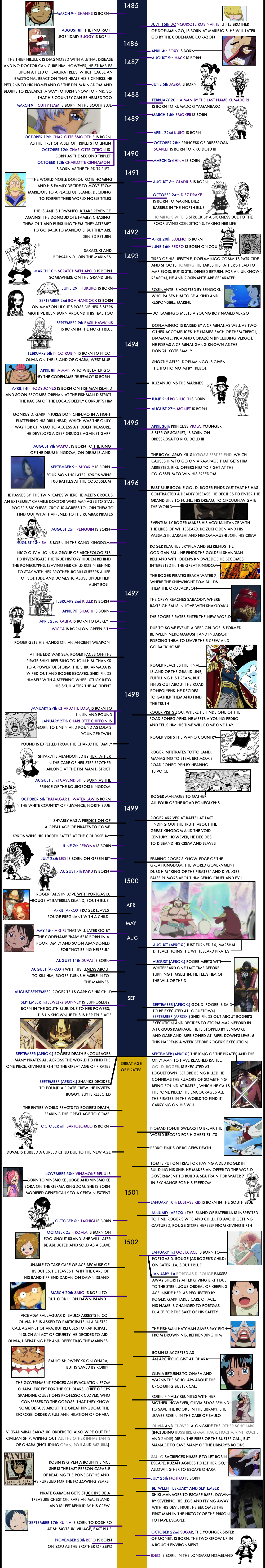 The One Piece Timeline – The Library of Ohara