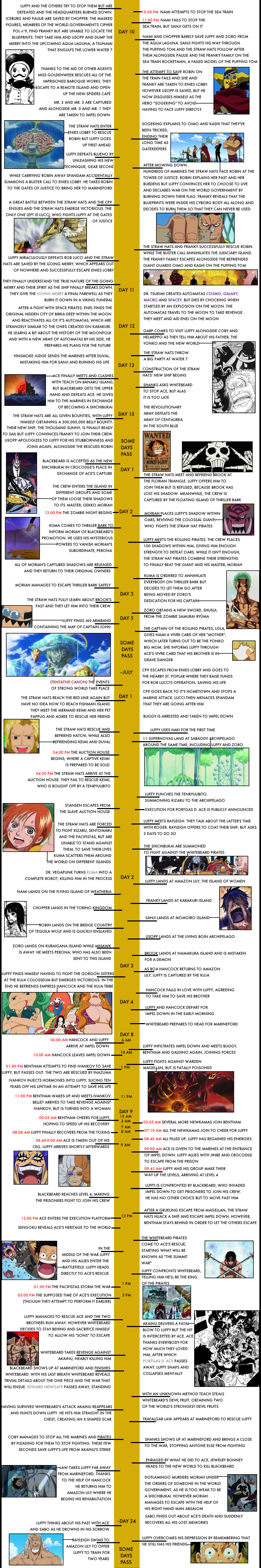 The One Piece Timeline The Library Of Ohara