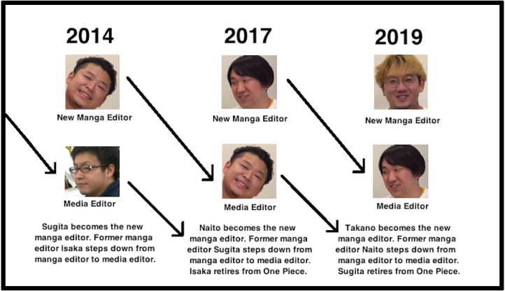 Manga Editors for One Piece over the years