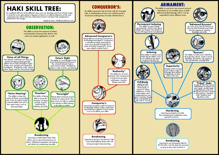 One Piece Haki Skill Tree