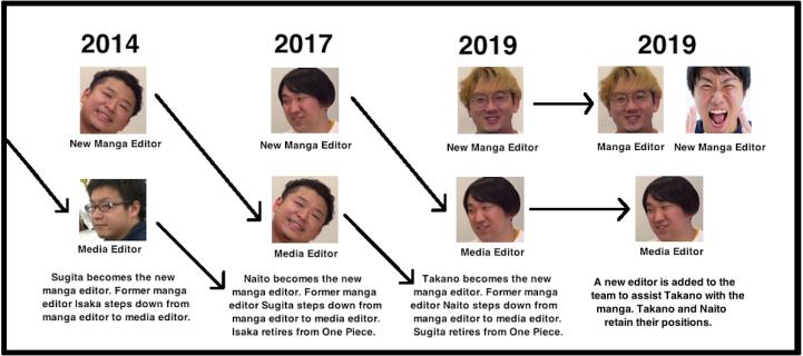 Eiichiro Oda editor One Piece succession